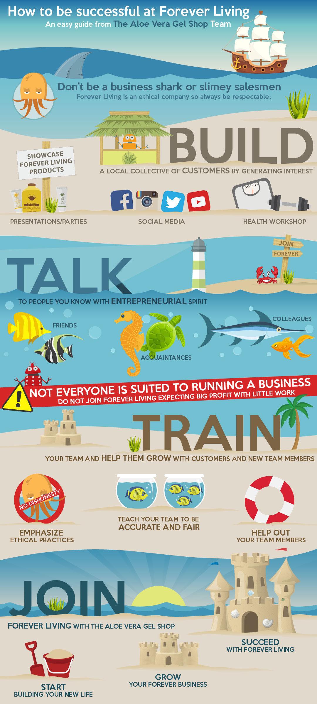 Forever Living Marketing Plan Infographic